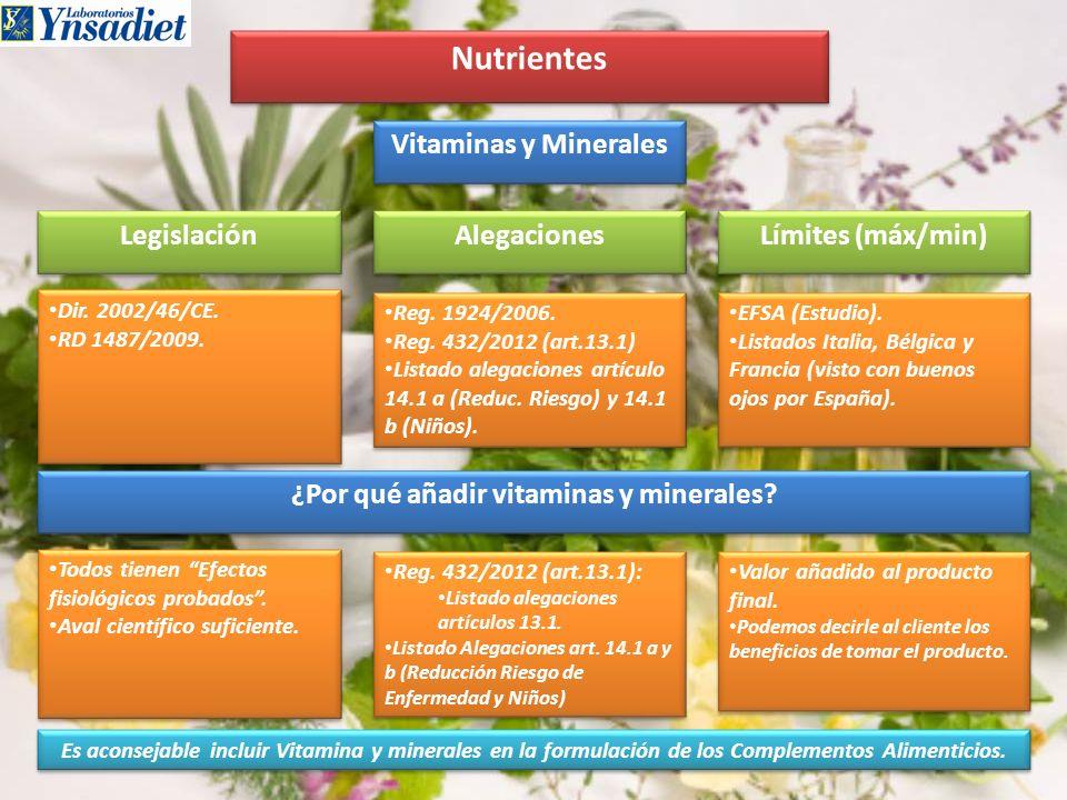 Nutrientes Vitaminas y Minerales Legislación Límites (máx/min) Alegaciones Dir. 2002/46/CE. RD 1487/2009. Dir. 2002/46/CE. RD 1487/2009. EFSA (Estudio