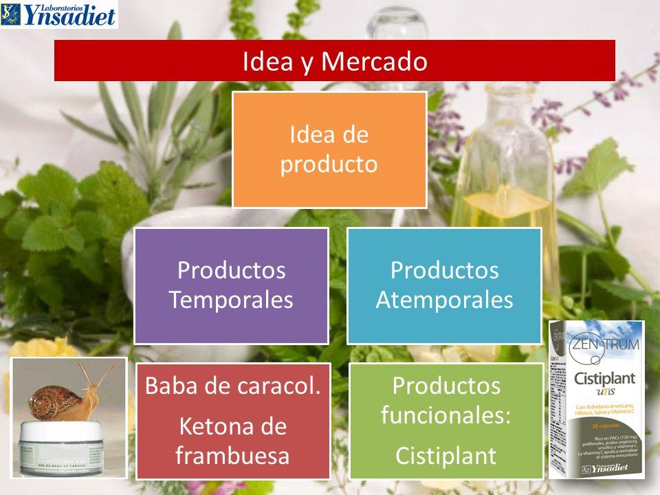 Idea y Mercado Baba de caracol. Ketona de frambuesa Productos funcionales: Cistiplant Productos Temporales Productos Atemporales Idea de producto