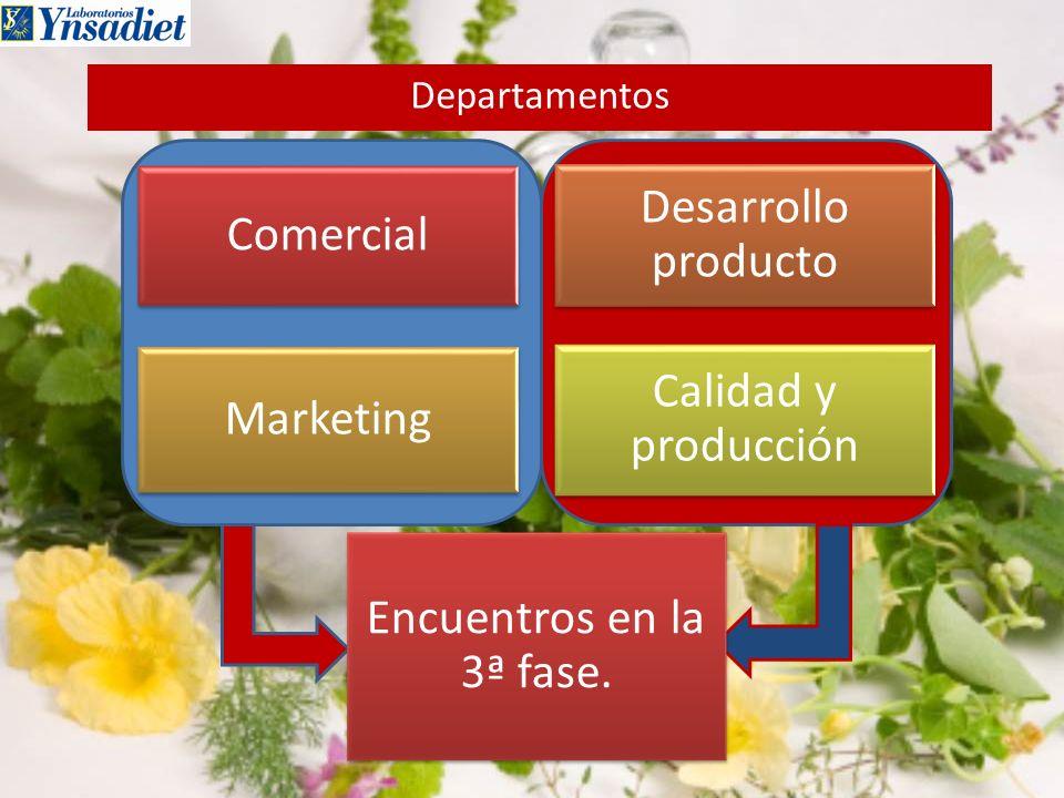 Comercial Desarrollo producto Marketing Calidad y producción Encuentros en la 3ª fase. Departamentos