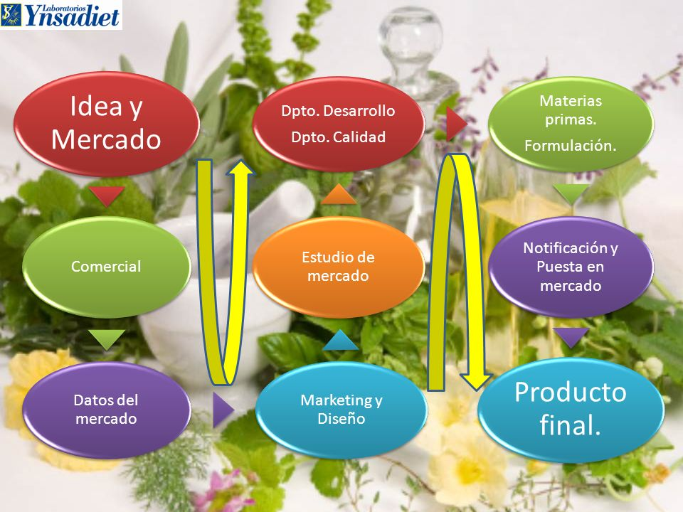 Idea y Mercado Comercial Datos del mercado Marketing y Diseño Estudio de mercado Dpto. Desarrollo Dpto. Calidad Materias primas. Formulación. Notifica