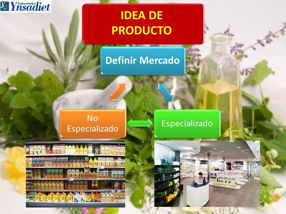Idea de producto Mercado Especializado No Especializado Supermer- cados Grandes superficies Centros dietéticos Parafar- macias Farmacias No hay gente que recomienda y explica el producto.