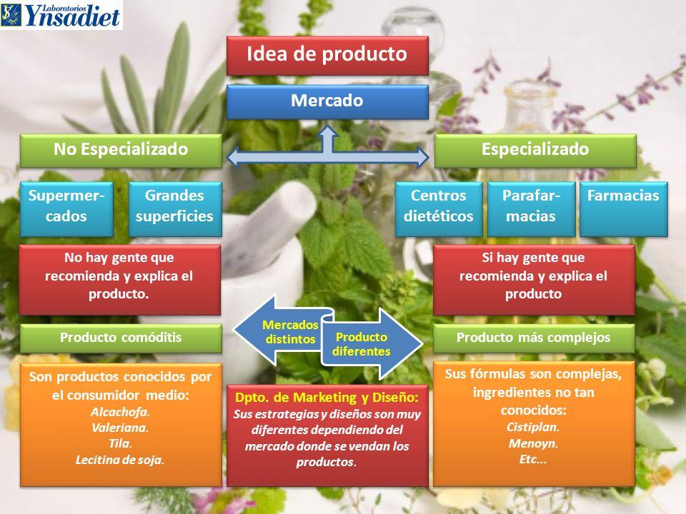 Producto definido Departamentos Calidad Desarrollo de producto Elección de Materias Primas: Legales.