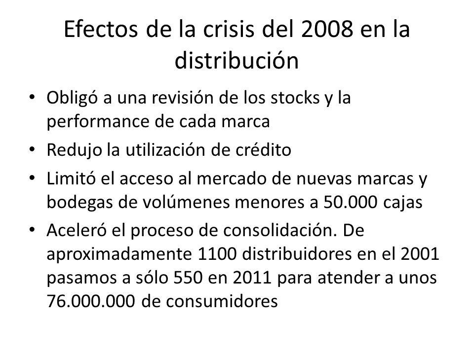 Efectos de la crisis del 2008 en la distribución Obligó a una revisión de los stocks y la performance de cada marca Redujo la utilización de crédito L