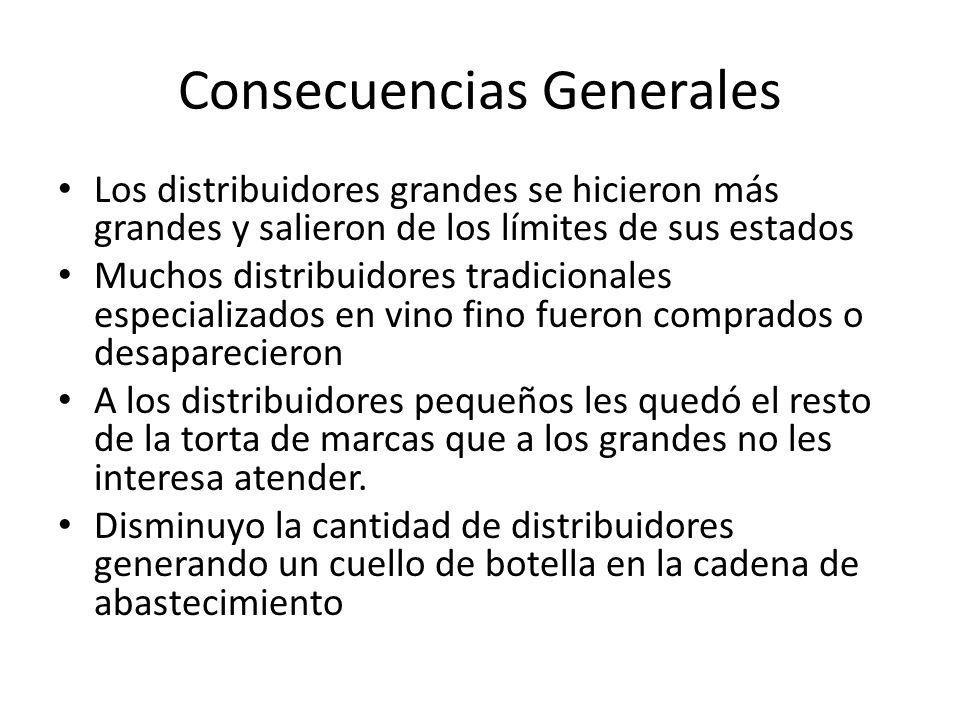 Consecuencias Generales Los distribuidores grandes se hicieron más grandes y salieron de los límites de sus estados Muchos distribuidores tradicionale