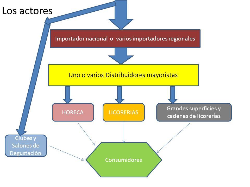 Importador nacional o varios importadores regionales Uno o varios Distribuidores mayoristas HORECALICORERIAS Grandes superficies y cadenas de licorerí