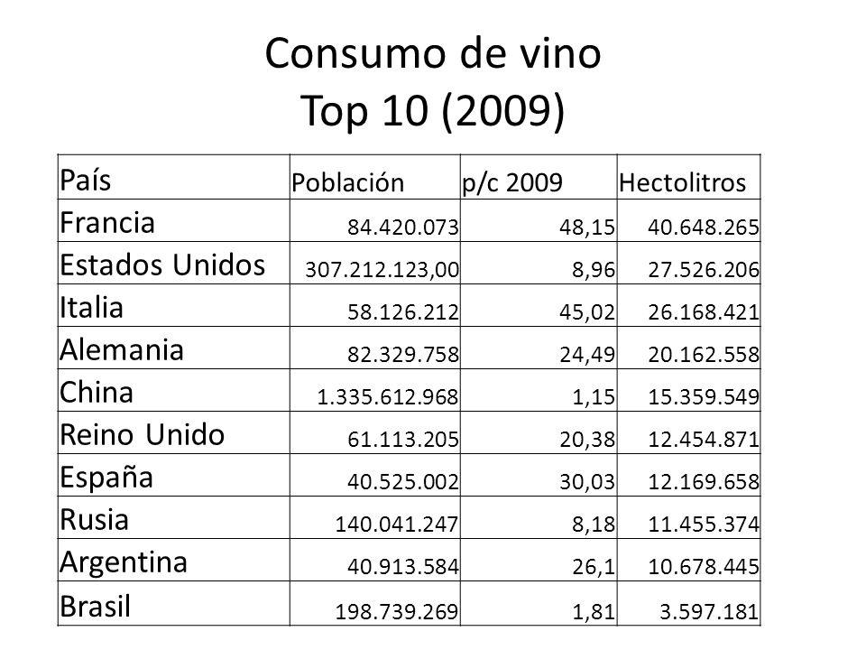 Consumo de vino Top 10 (2009) País Poblaciónp/c 2009Hectolitros Francia 84.420.07348,1540.648.265 Estados Unidos 307.212.123,008,9627.526.206 Italia 5