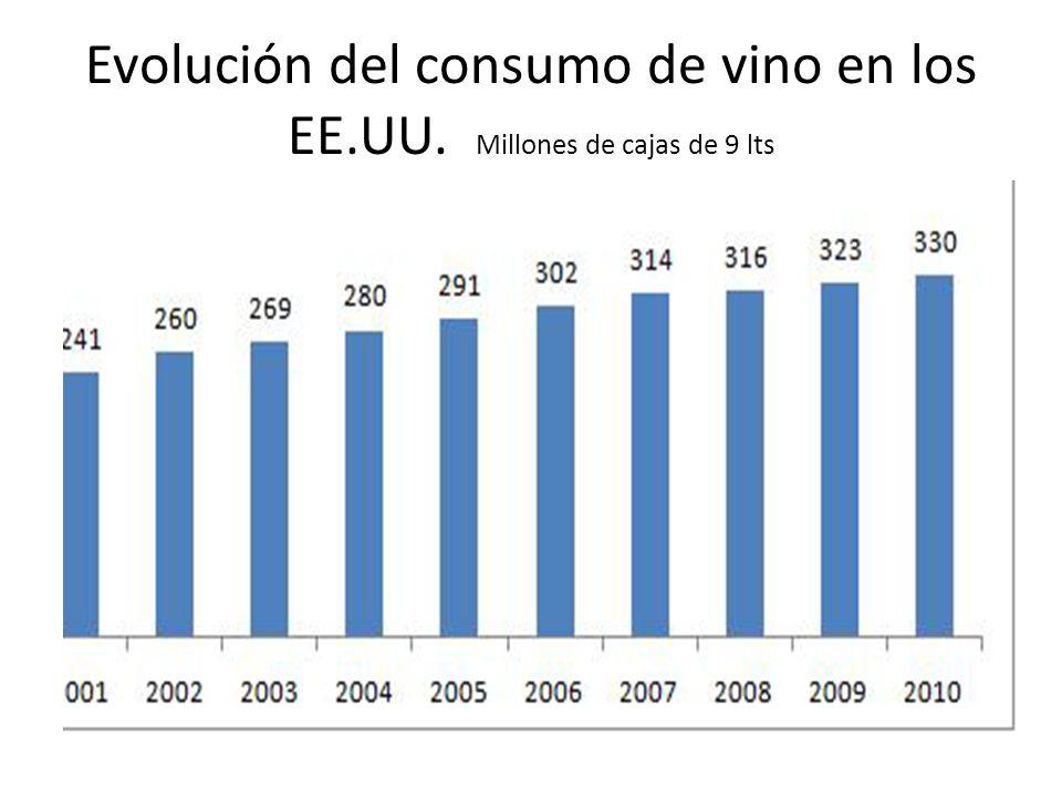 Evolución del consumo de vino en los EE.UU. Millones de cajas de 9 lts
