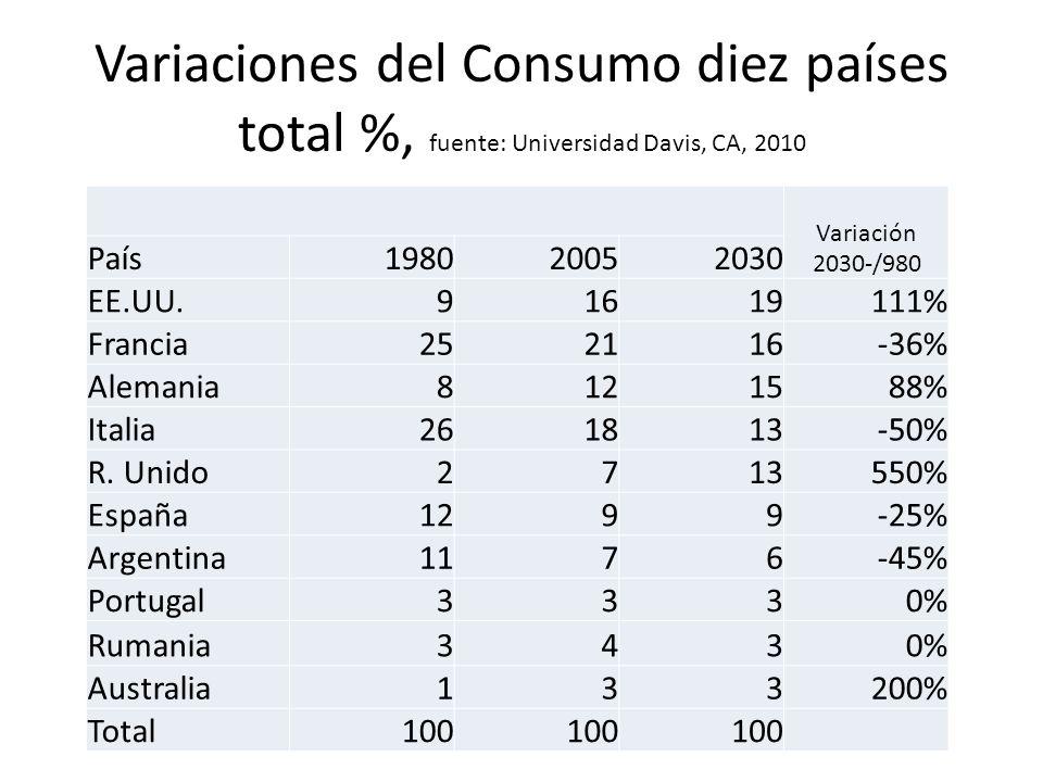 Variaciones del Consumo diez países total %, fuente: Universidad Davis, CA, 2010 Variación 2030-/980 País198020052030 EE.UU.91619111% Francia252116-36
