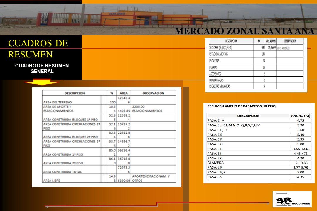 MERCADO ZONAL SANTA ANA PUESTOS DE VENTAS PUESTO DE CARNES PRIMER PISO POLLO,PES PESCADO Y CARNES