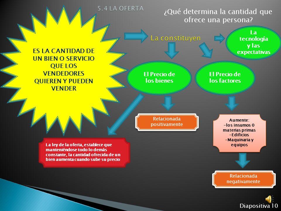 Diapositiva 9 ES LA CANTIDAD DE UN BIEN QUE LOS COMPRADORES QUIEREN Y PUEDEN COMPRAR ¿Qué determina la cantidad que demanda una persona? La ley de la