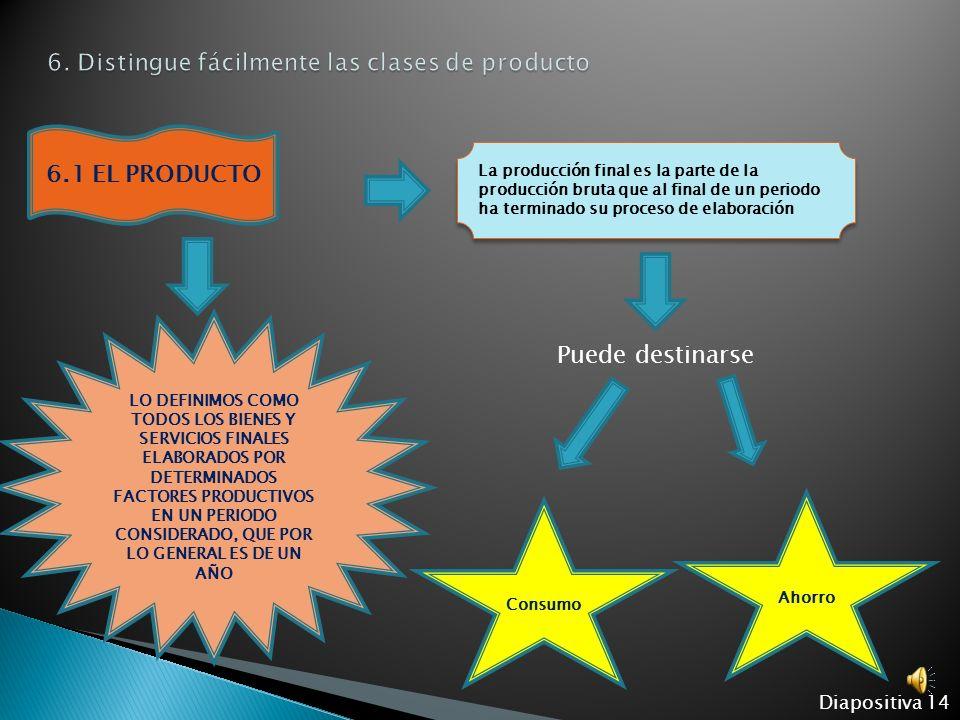 6.1 EL PRODUCTO 6.4 PRODUCTO AL COSTO DE FACTORES Y PRODUCTO A PRECIO DE MERCADO Diapositiva 13 6.3 PRODUCTO NETO Y PRODUCTO BRUTO 6.2 INDICADORES DER