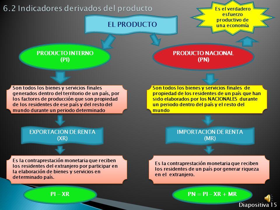 Diapositiva 14 LO DEFINIMOS COMO TODOS LOS BIENES Y SERVICIOS FINALES ELABORADOS POR DETERMINADOS FACTORES PRODUCTIVOS EN UN PERIODO CONSIDERADO, QUE