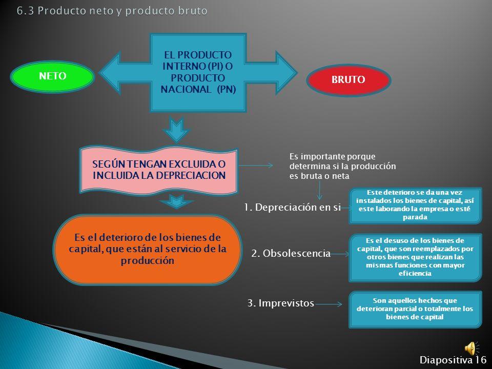 Diapositiva 15 EL PRODUCTO PRODUCTO INTERNO (PI) PRODUCTO NACIONAL (PN) Son todos los bienes y servicios finales generados dentro del territorio de un