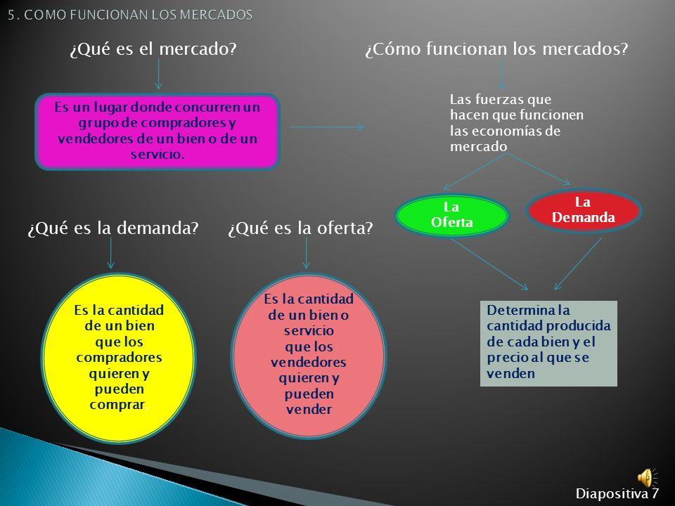 5.1 LOS MERCADOS COMPETITIVOS 5.4 LA OFERTA Diapositiva 6 5.3 LA DEMANDA 5.2 LA COMPETENCIA PERFECTA Y DE OTROS TIPOS 5.5 LA OFERTA Y LA DEMANDA JUNTA