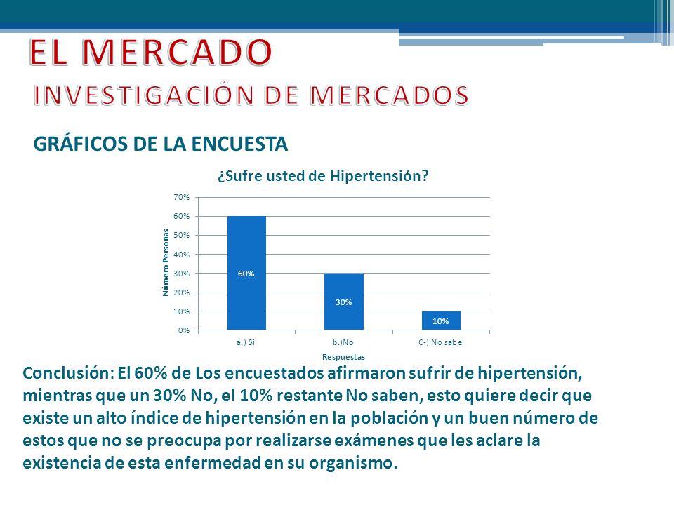GRÁFICOS DE LA ENCUESTA Conclusión: El 60% de Los encuestados afirmaron sufrir de hipertensión, mientras que un 30% No, el 10% restante No saben, esto