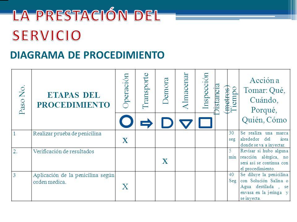 DIAGRAMA DE PROCEDIMIENTO Paso No. ETAPAS DEL PROCEDIMIENTO Operación Transporte Demora Almacenar Inspección Distancia (metros) Tiempo Acción a Tomar: