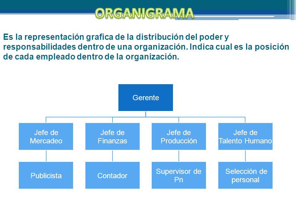 Es la representación grafica de la distribución del poder y responsabilidades dentro de una organización. Indica cual es la posición de cada empleado