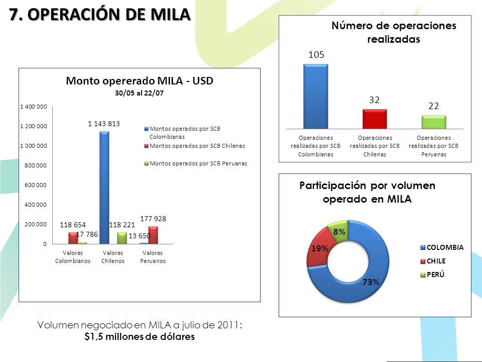 Volumen negociado en MILA a julio de 2011: $1,5 millones de dólares 7. OPERACIÓN DE MILA