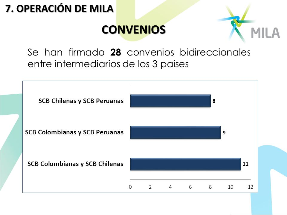 CONVENIOS Se han firmado 28 convenios bidireccionales entre intermediarios de los 3 países 7. OPERACIÓN DE MILA