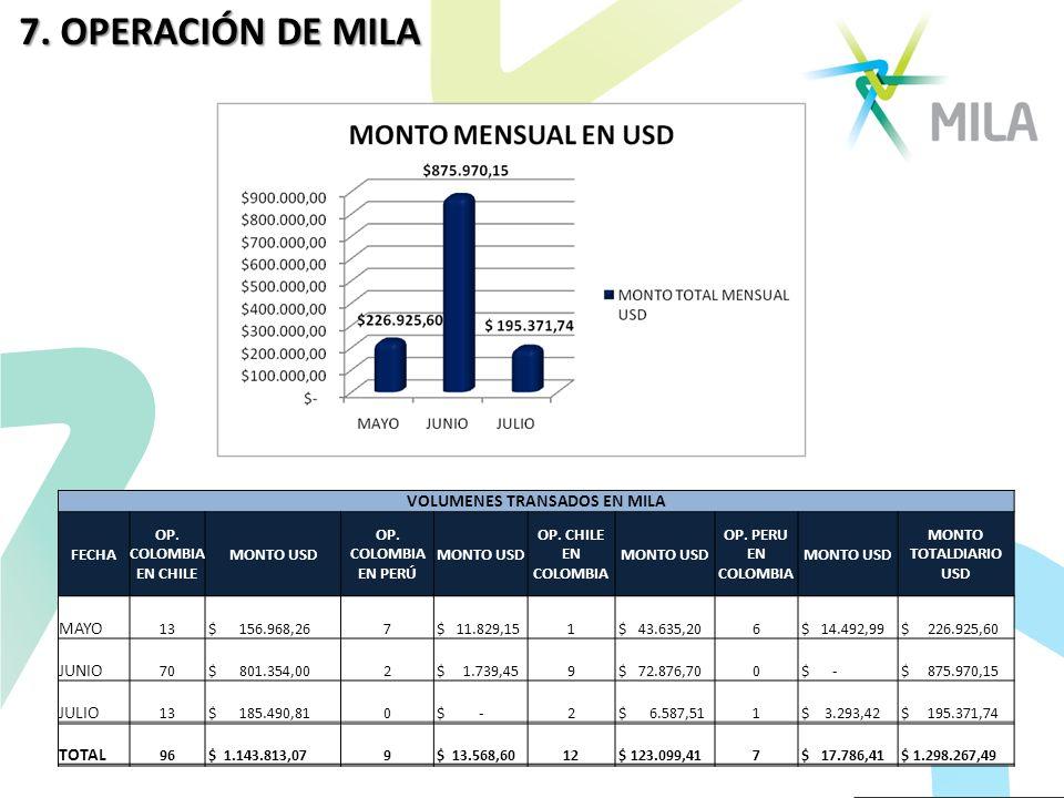 VOLUMENES TRANSADOS EN MILA FECHA OP. COLOMBIA EN CHILE MONTO USD OP. COLOMBIA EN PERÚ MONTO USD OP. CHILE EN COLOMBIA MONTO USD OP. PERU EN COLOMBIA