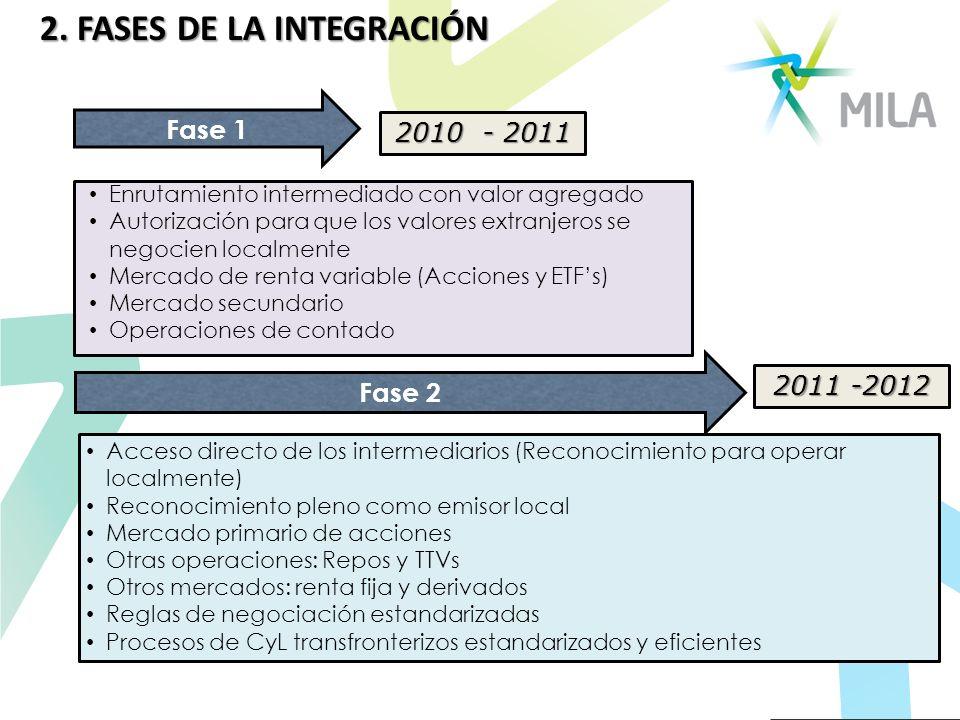 2. FASES DE LA INTEGRACIÓN Fase 1 Fase 2 Acceso directo de los intermediarios (Reconocimiento para operar localmente) Reconocimiento pleno como emisor