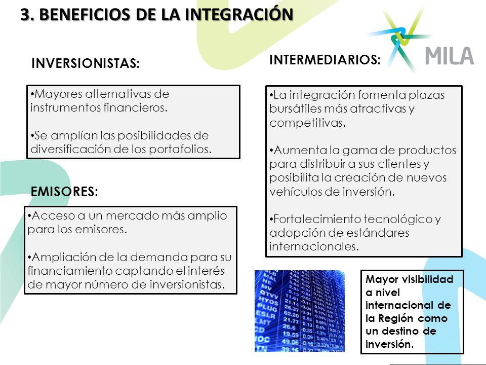 3. BENEFICIOS DE LA INTEGRACIÓN Mayores alternativas de instrumentos financieros. Se amplían las posibilidades de diversificación de los portafolios.