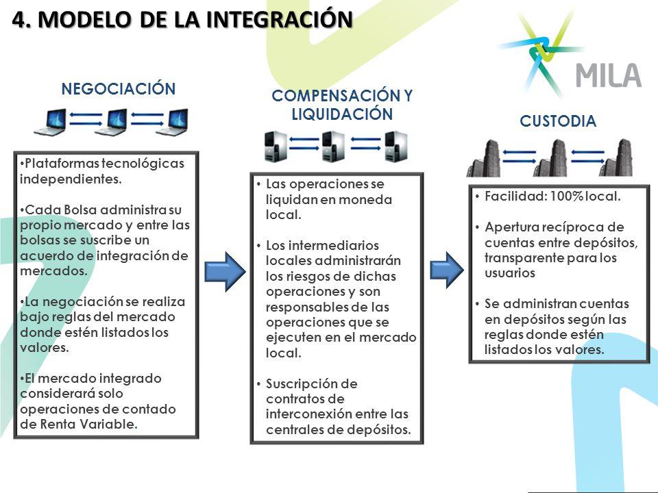 4. MODELO DE LA INTEGRACIÓN Plataformas tecnológicas independientes. Cada Bolsa administra su propio mercado y entre las bolsas se suscribe un acuerdo