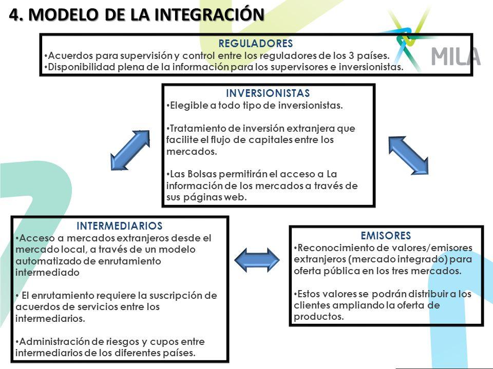 4. MODELO DE LA INTEGRACIÓN INVERSIONISTAS Elegible a todo tipo de inversionistas. Tratamiento de inversión extranjera que facilite el flujo de capita