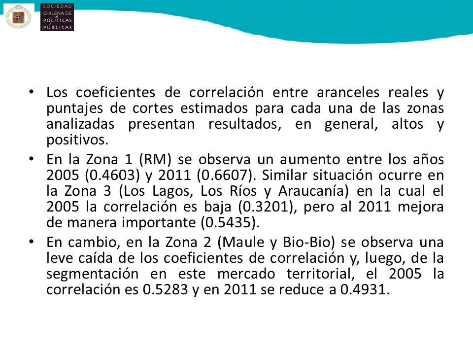 Los coeficientes de correlación entre aranceles reales y puntajes de cortes estimados para cada una de las zonas analizadas presentan resultados, en general, altos y positivos.