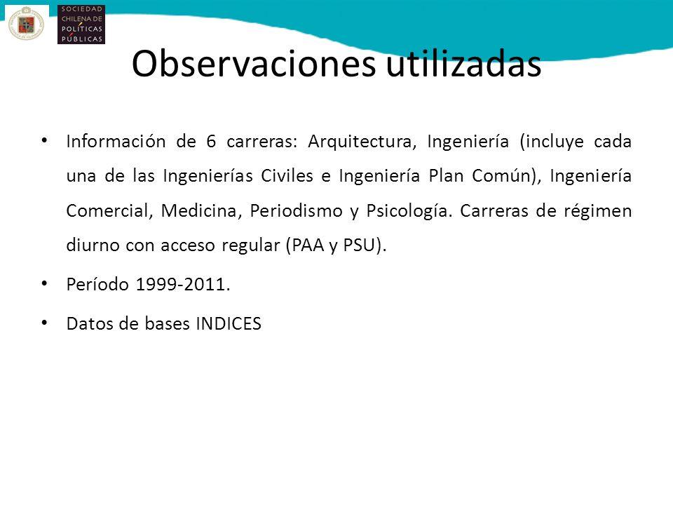 Observaciones utilizadas Información de 6 carreras: Arquitectura, Ingeniería (incluye cada una de las Ingenierías Civiles e Ingeniería Plan Común), Ingeniería Comercial, Medicina, Periodismo y Psicología.