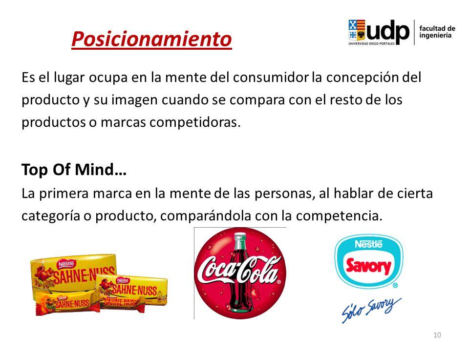 Es el lugar ocupa en la mente del consumidor la concepción del producto y su imagen cuando se compara con el resto de los productos o marcas competido