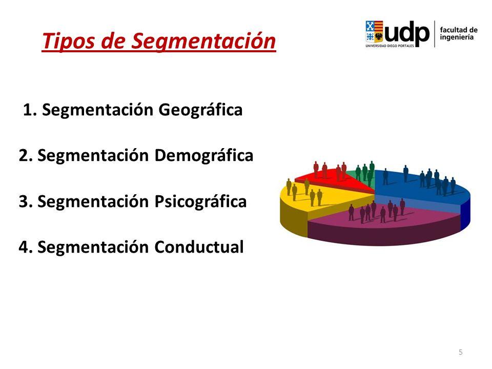 1. Segmentación Geográfica 2. Segmentación Demográfica 3. Segmentación Psicográfica 4. Segmentación Conductual 5 Tipos de Segmentación