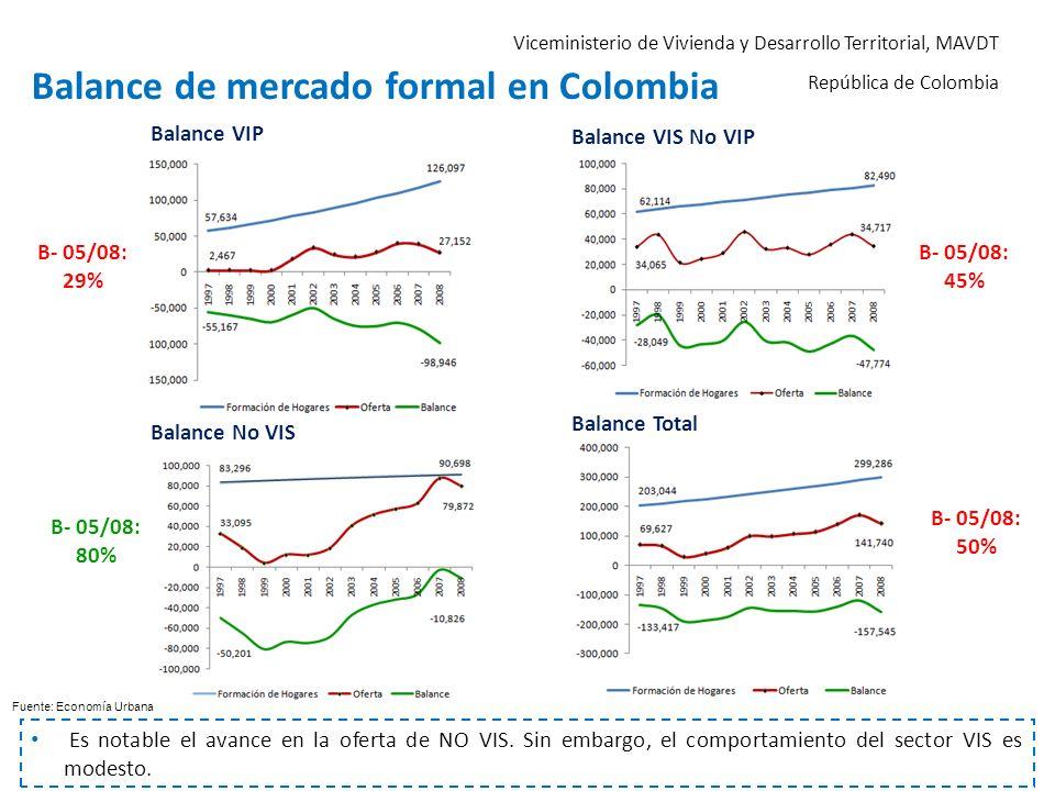 Viceministerio de Vivienda y Desarrollo Territorial, MAVDT República de Colombia Balance de mercado formal en Colombia Es notable el avance en la ofer