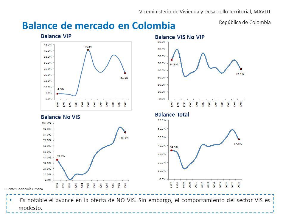 Viceministerio de Vivienda y Desarrollo Territorial, MAVDT República de Colombia Balance de mercado en Colombia Es notable el avance en la oferta de N