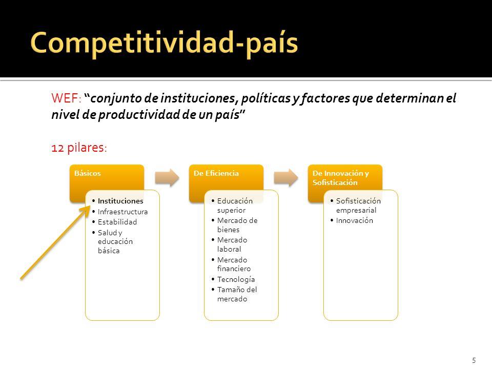 IMCO: capacidad de atraer y retener inversiones y talento 10 factores: 1.