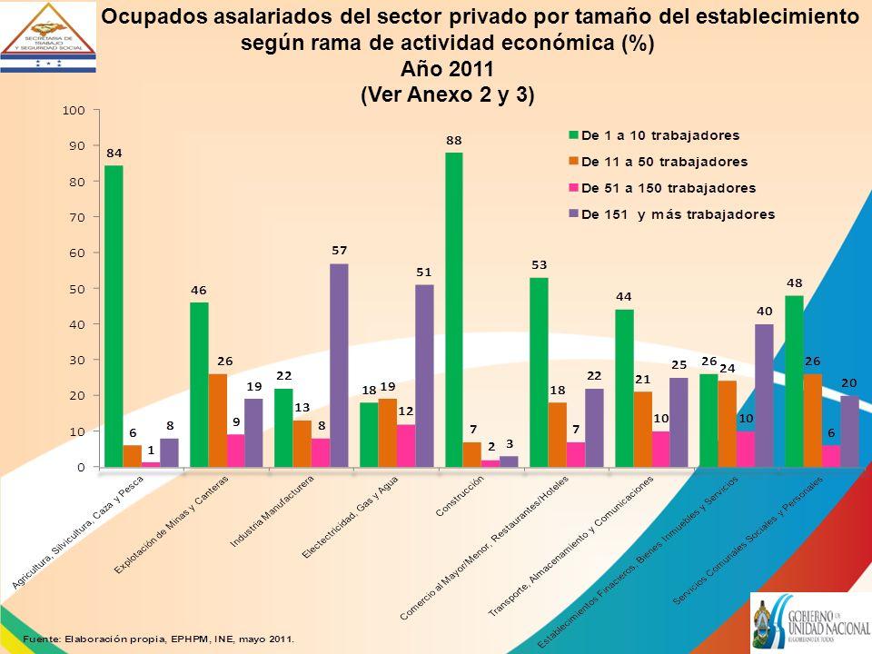 Ocupados asalariados del sector privado por tamaño del establecimiento según rama de actividad económica (%) Año 2011 (Ver Anexo 2 y 3)