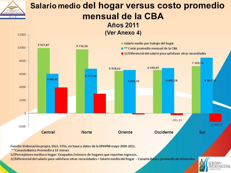 Salario medio del hogar versus costo promedio mensual de la CBA Años 2011 (Ver Anexo 4) Fuente: Elaboración propia, DGS, STSS, en base a datos de la EPHPM mayo 2009-2011.