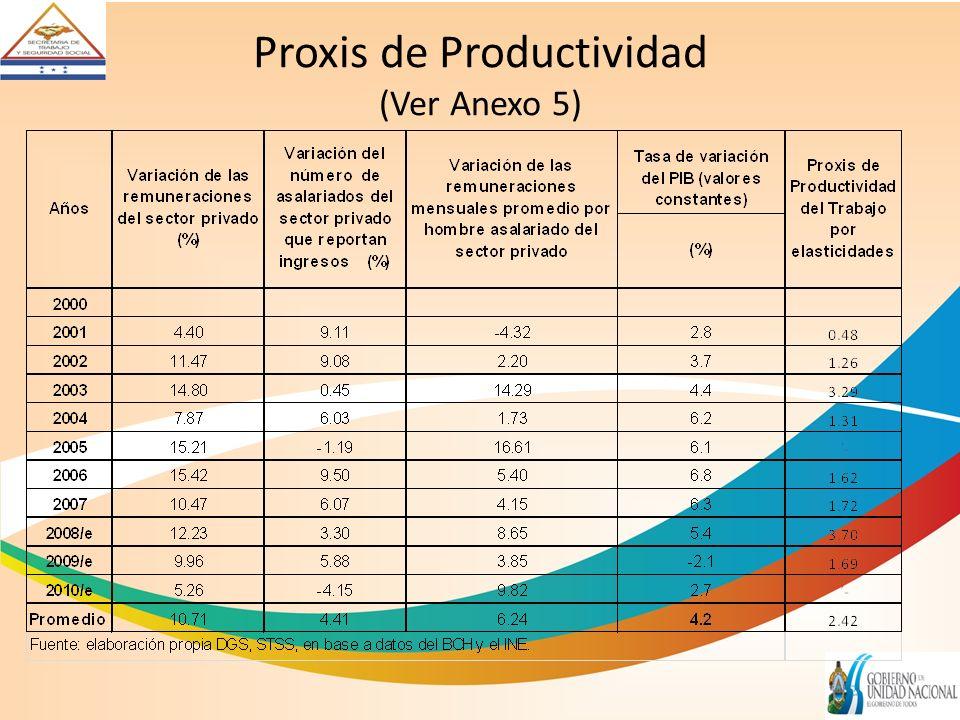Proxis de Productividad (Ver Anexo 5)