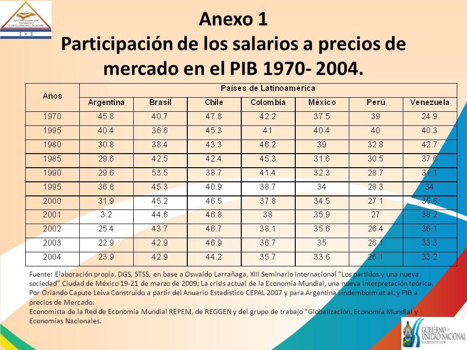 Anexo 1 Participación de los salarios a precios de mercado en el PIB 1970- 2004.