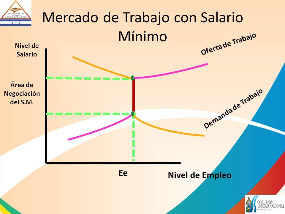 Mercado de Trabajo con Salario Mínimo Nivel de Salario Nivel de Empleo Oferta de Trabajo Demanda de Trabajo Ee Área de Negociación del S.M.