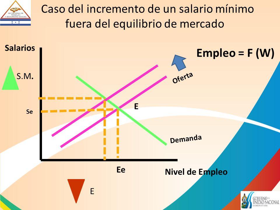 Caso del incremento de un salario mínimo fuera del equilibrio de mercado Salarios Nivel de Empleo Oferta Demanda Empleo = F (W) Ee S.M.