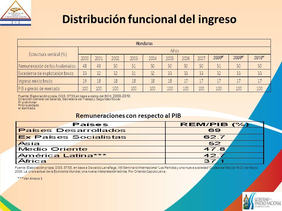 Distribución funcional del ingreso Fuente: Elaboración propia, DGS, STSS en base a datos del BCH, 2000-2010.