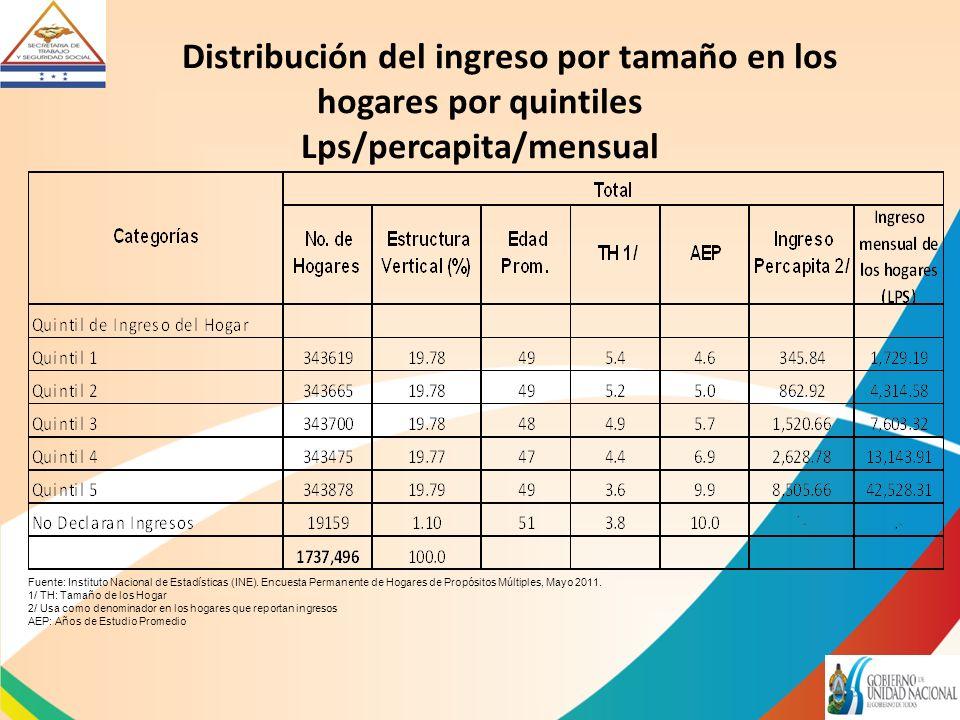 Distribución del ingreso por tamaño en los hogares por quintiles Lps/percapita/mensual Fuente: Instituto Nacional de Estadísticas (INE).