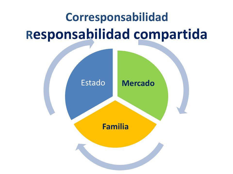 Corresponsabilidad R esponsabilidad compartida Mercado Familia Estado