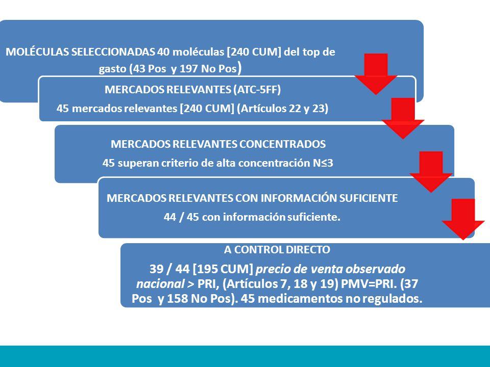 MOLÉCULAS SELECCIONADAS 40 moléculas [240 CUM] del top de gasto (43 Pos y 197 No Pos ) MERCADOS RELEVANTES (ATC-5FF) 45 mercados relevantes [240 CUM]