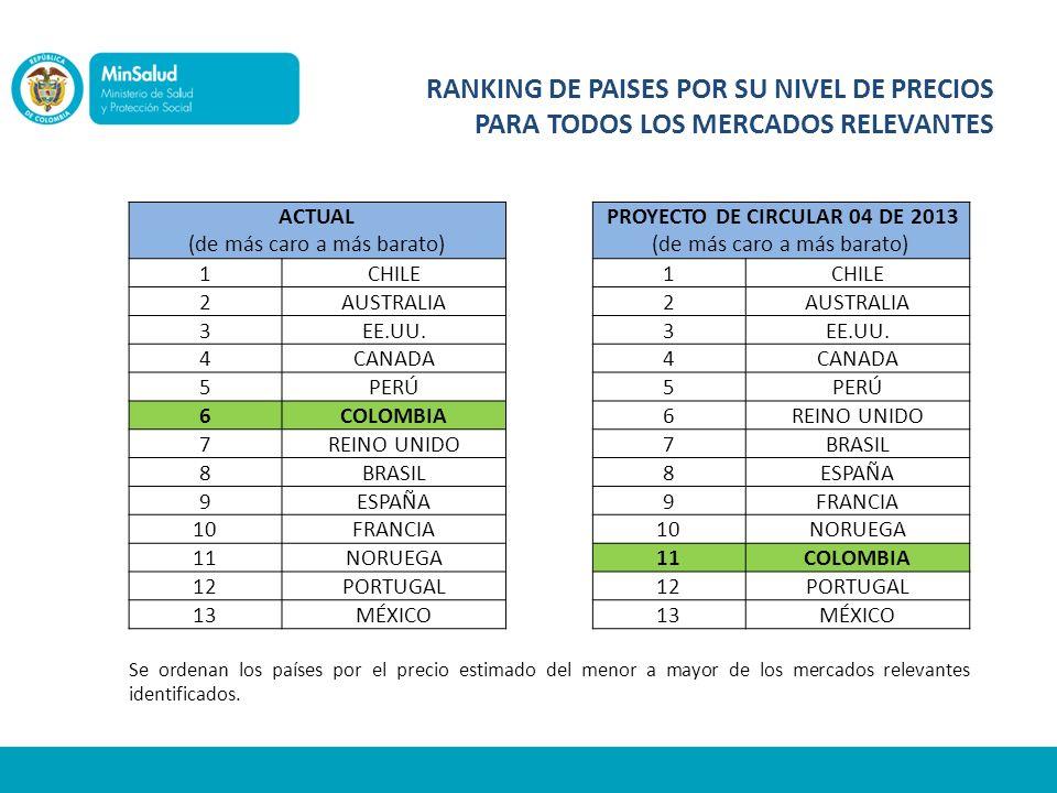 RANKING DE PAISES POR SU NIVEL DE PRECIOS PARA TODOS LOS MERCADOS RELEVANTES ACTUAL (de más caro a más barato) PROYECTO DE CIRCULAR 04 DE 2013 (de más caro a más barato) 1CHILE 1 2AUSTRALIA 2 3EE.UU.