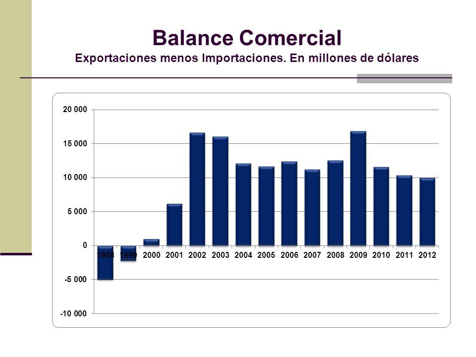 Balance Comercial Exportaciones menos Importaciones. En millones de dólares