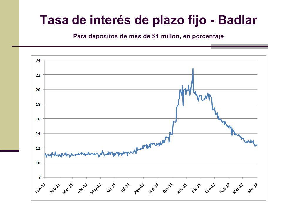 Tasa de interés de plazo fijo - Badlar Para depósitos de más de $1 millón, en porcentaje
