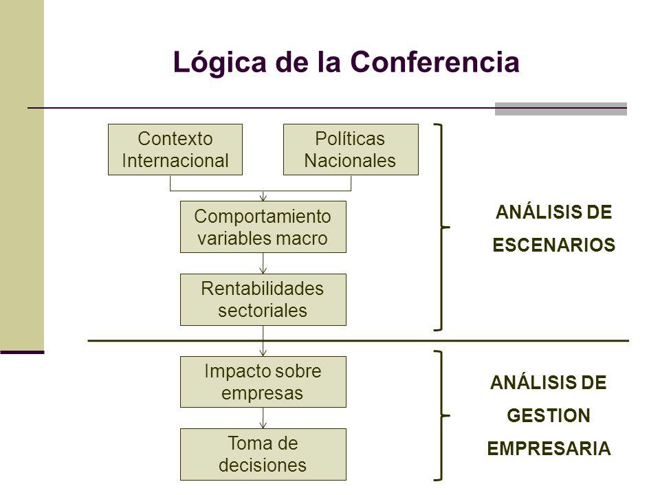 Lógica de la Conferencia Contexto Internacional Políticas Nacionales Comportamiento variables macro Rentabilidades sectoriales Impacto sobre empresas Toma de decisiones ANÁLISIS DE ESCENARIOS ANÁLISIS DE GESTION EMPRESARIA