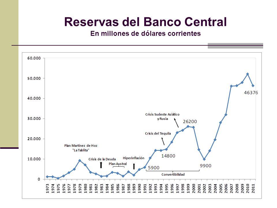 Reservas del Banco Central En millones de dólares corrientes